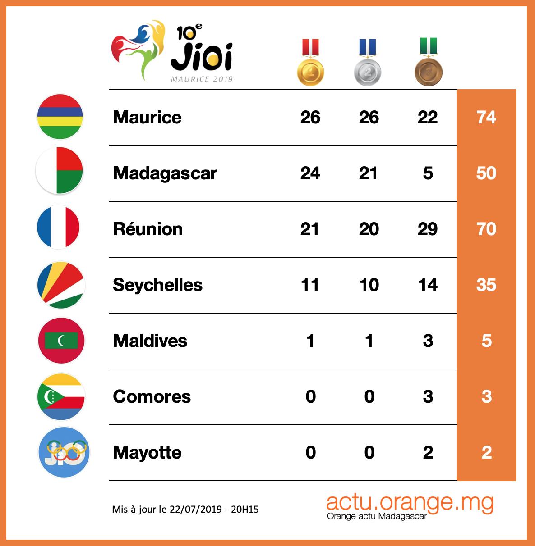 Jeux Des Iles Madagascar Recolte 31 Medailles En Une Journee